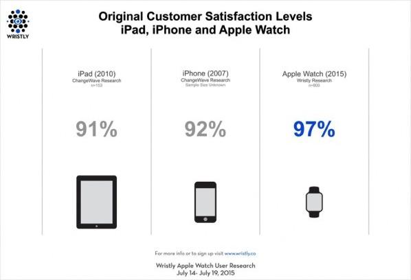 Apple Watch購入ユーザーの満足度は97%!初代iPhoneやiPadを上回る