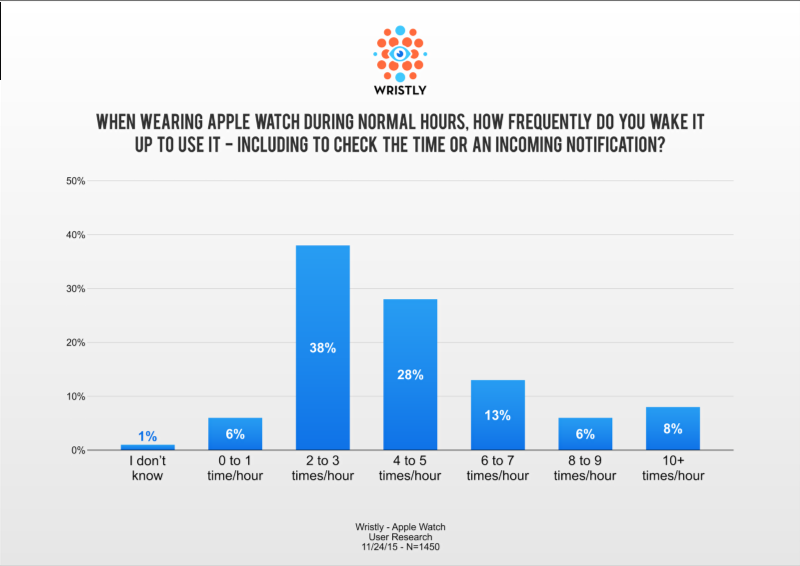 AppleWatchResearch001