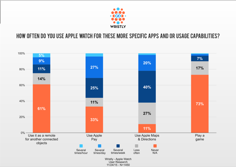 AppleWatchResearch005