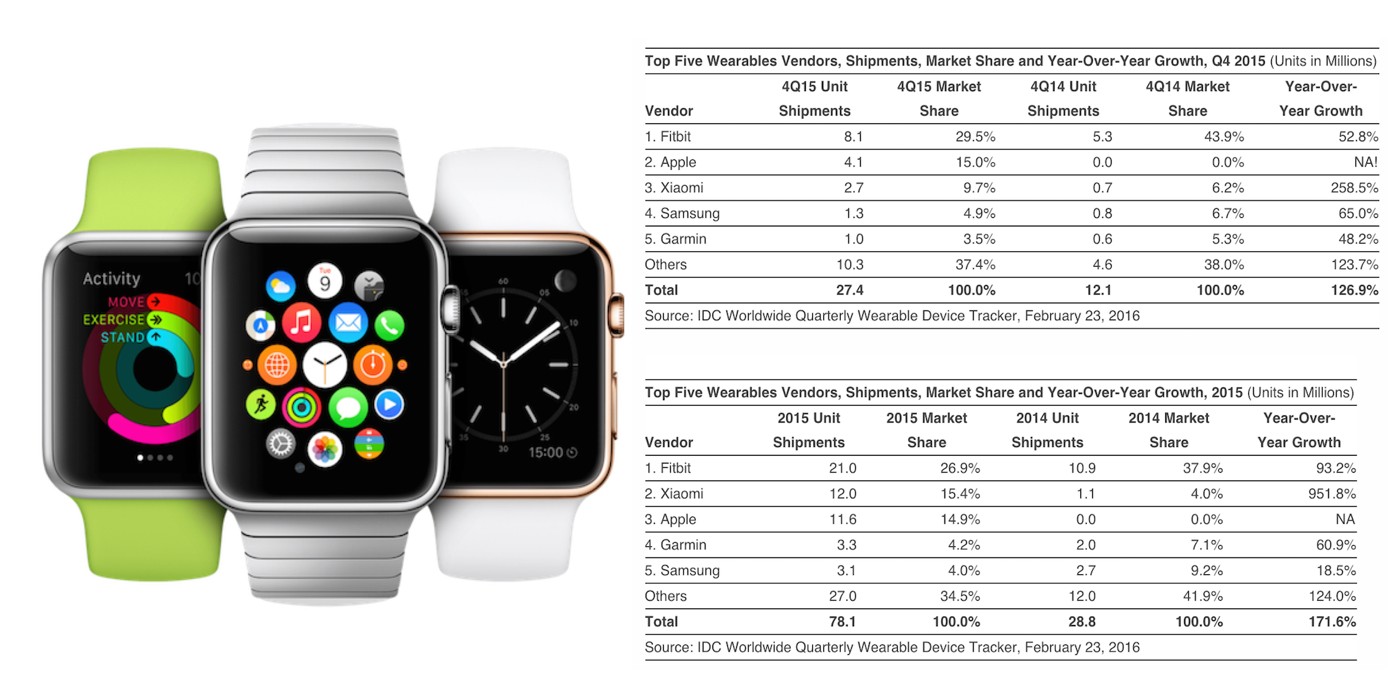 Apple watch idc sales