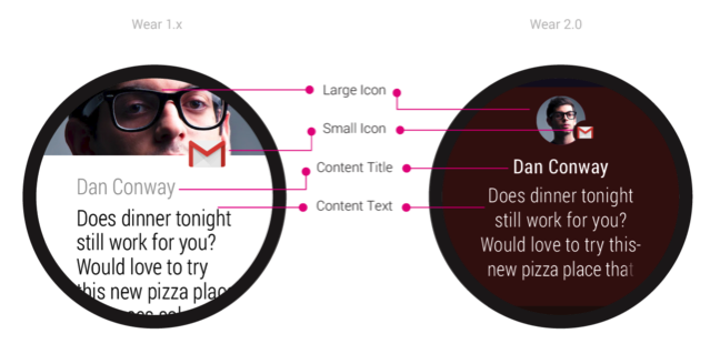 Comparison diagram