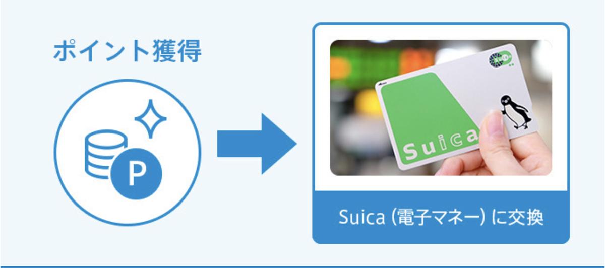 【検証】Apple WatchのSuicaにViewカードを使ってチャージしたとき、ポイントはちゃんと3倍になるのか?