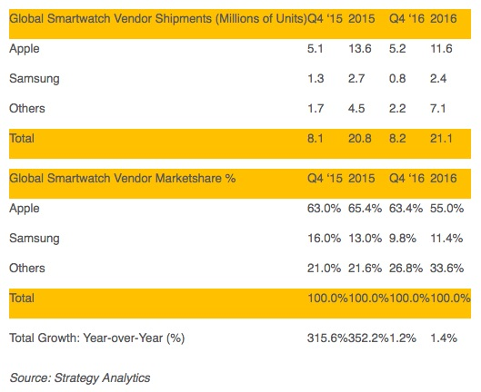 Strategy analytics q4 2016 smartwatches