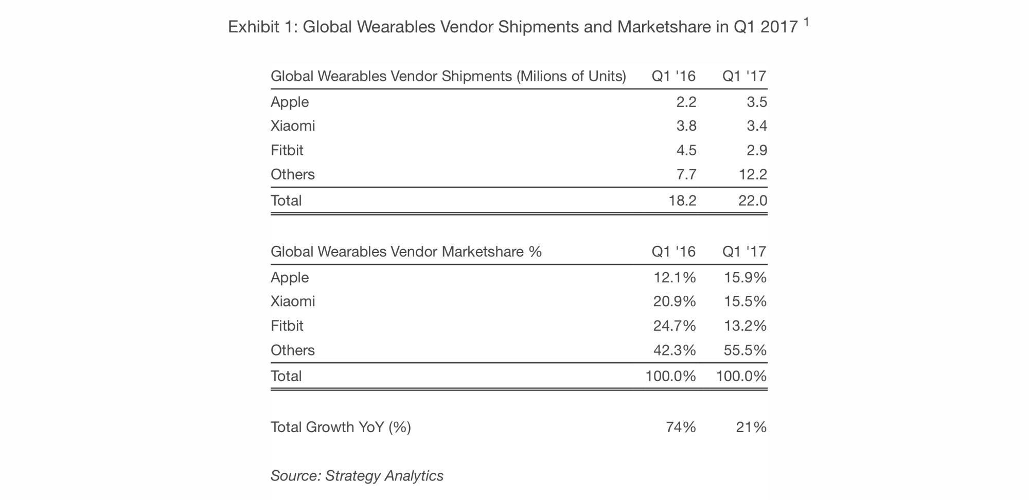 Stategy analytics apple watch