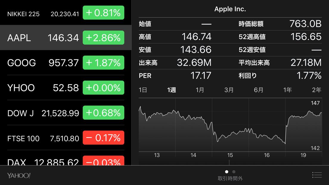 """ある意味究極のファンアイテム!?Appleの""""株""""を買って、Appleの株主になってみた!"""