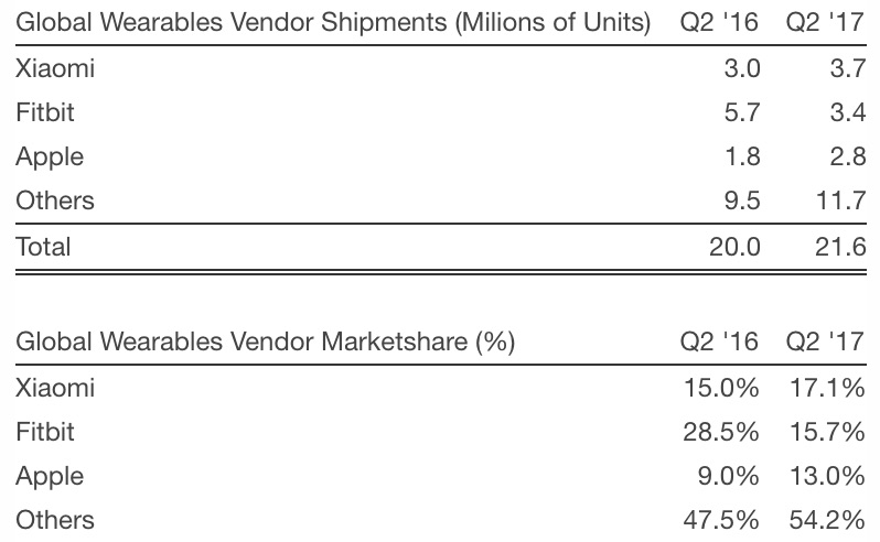 Strategy analytics q3 2017 wearables apple watch