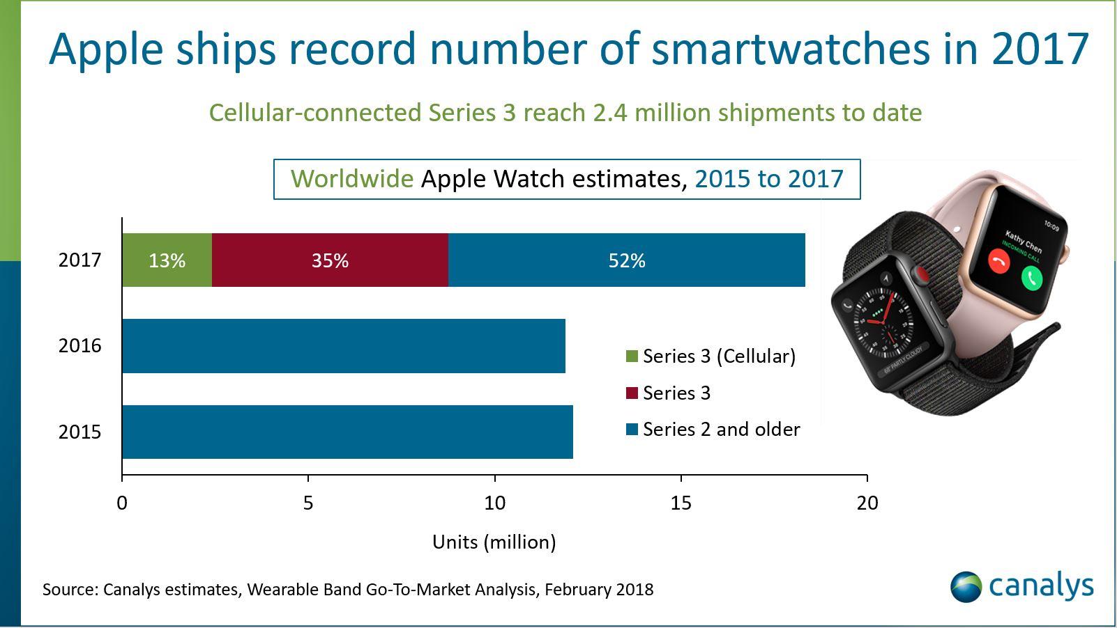 2017年のAppleWatchの出荷数、2016年比で54%成長し過去最高の1800万本を記録