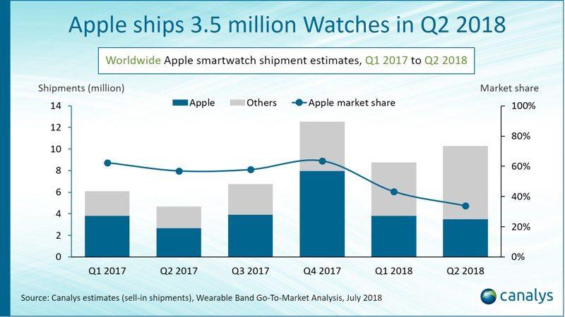 2018年第2四半期のAppleWatch出荷数は350万本。昨年同期より30%成長