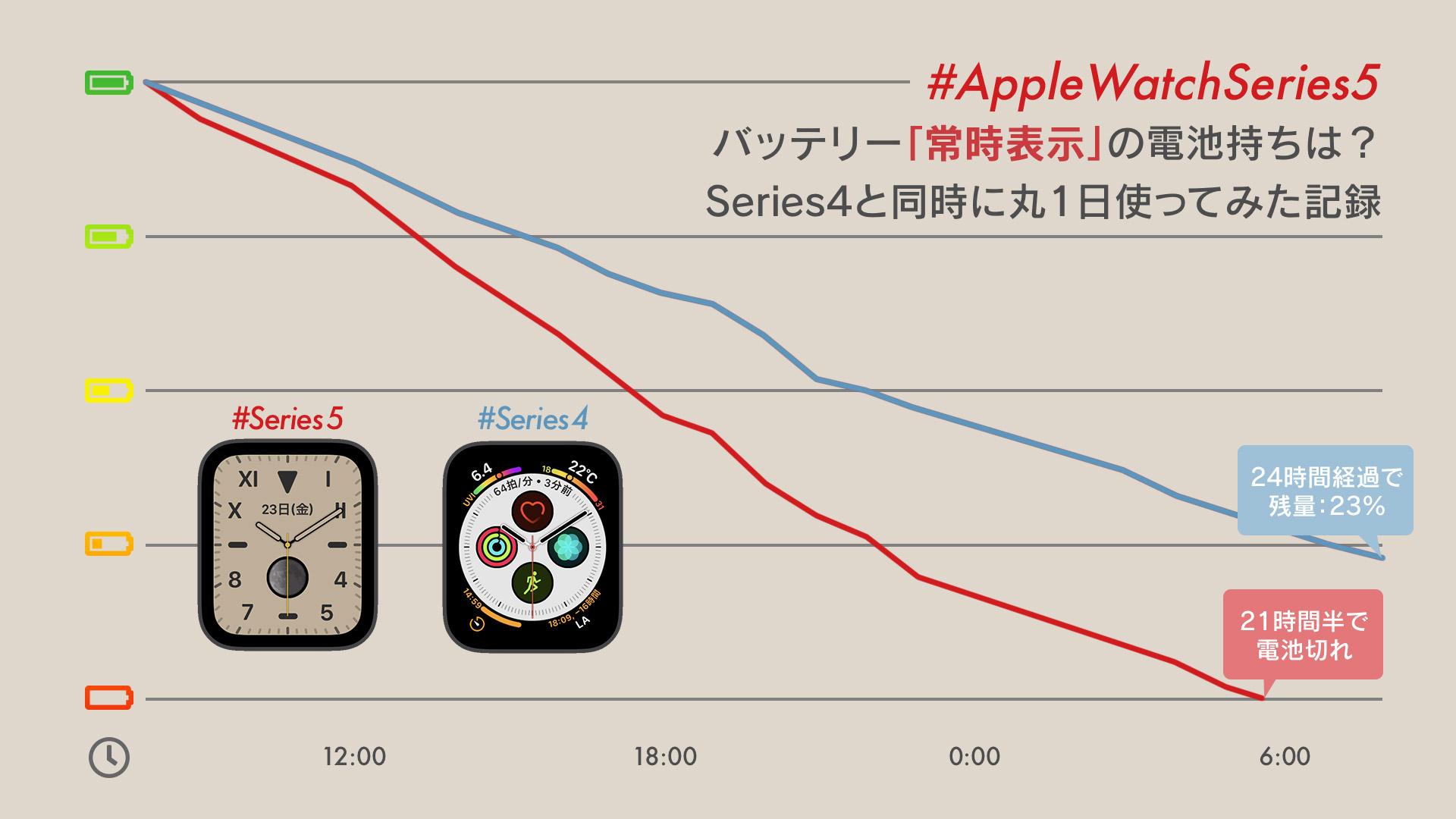 【検証】Apple Watch Series 5の「常時表示」のバッテリー持ちを、Series 4と比べてみた
