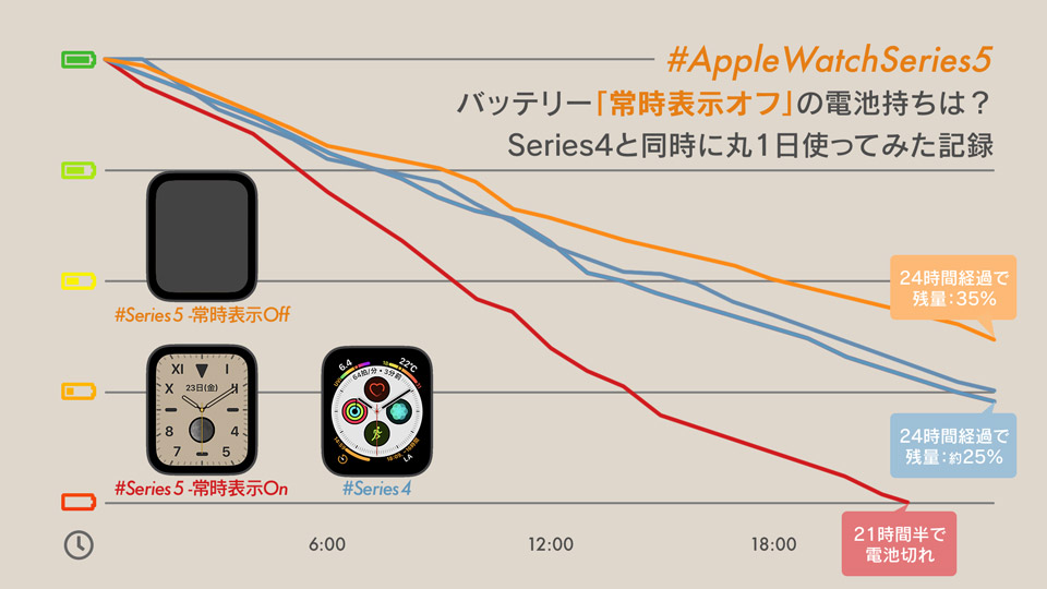 Apple Watch Series 5の常時表示をオフにした場合のバッテリーの減り方の推移